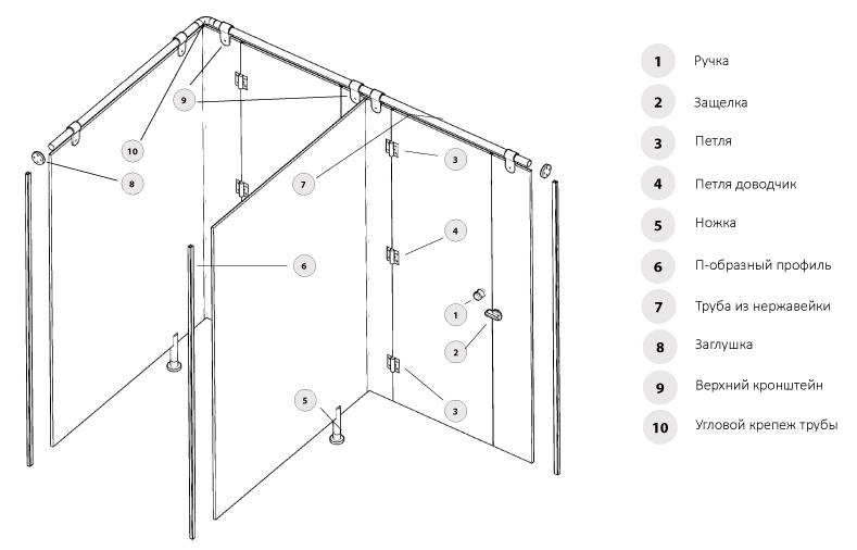 Pribor za sanitarne predelne stene